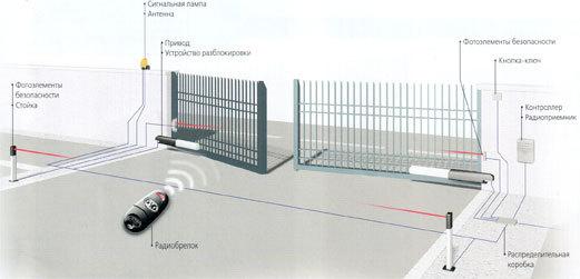 Схема распашных ворот.