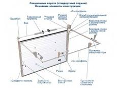 Изготовление и установка гаражных ворот