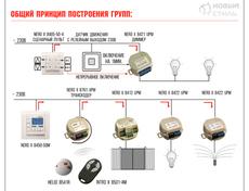 Система автоматизации дома Умный Дом в Киеве